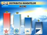 VIDEO - Un vot va DECIDE majoritatea in Consiliul Municipal Chisinau. PL, PPEM si PLDM au un numar egal de voturi cu partidele lui Igor Dodon si Renato Usatii: Votul PD - decident