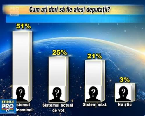 Sondaj IMAS: Majoritatea moldovenilor din diaspora si-ar dori ca la urmatoarele alegeri parlamentare sa fie aplicat votul uninominal - VIDEO