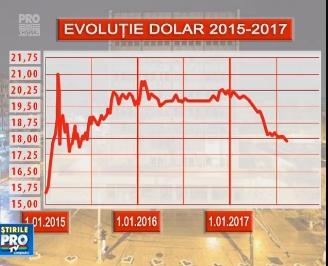 Desi oamenii se bucura de deprecierea dolarului, acest lucru are efecte negative asupra economiei. Specialistii spun ca pierd exportatorii, dar si miile de moldoveni care supravietuiesc din remitente - VIDEO